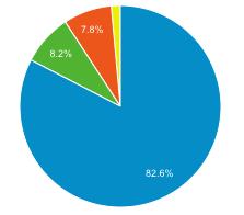 集客メディアグラフ